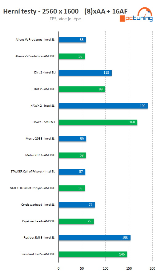 AMD Bulldozer ES vs Intel Core i7-990X SLI results